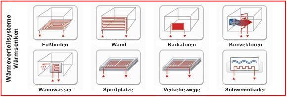 ochsner-energietechnik_waermeverteilsysteme