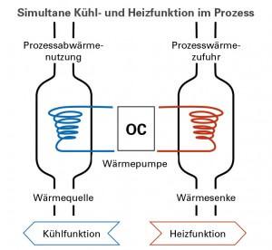 ochsner-energietechnik_prozesstechnik_heizen-kuehlen-prozess